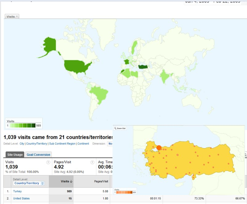 Google Analytics - World/Country Maps
