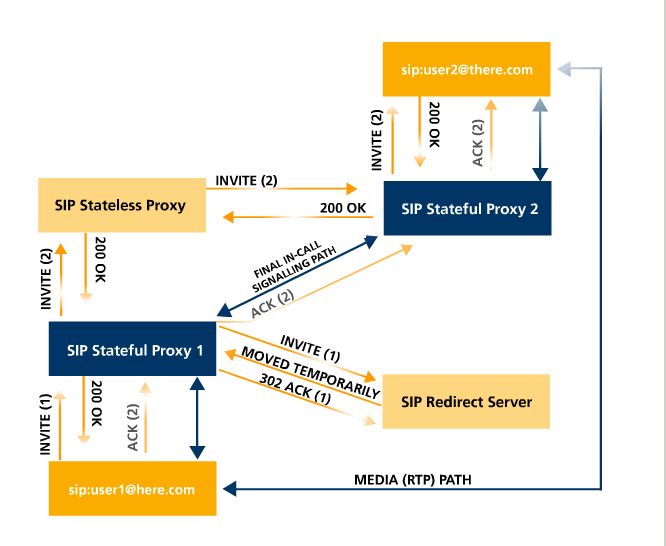 Simple SIP network schematics
